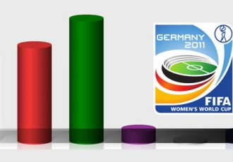 FIFA Women's World Cup 2011 - Poll