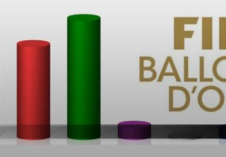 Poll - FIFA Ballon D'or