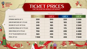 Ticket prices for FIFA Confederations Cup 2017 & 2018 FIFA World Cup announced
