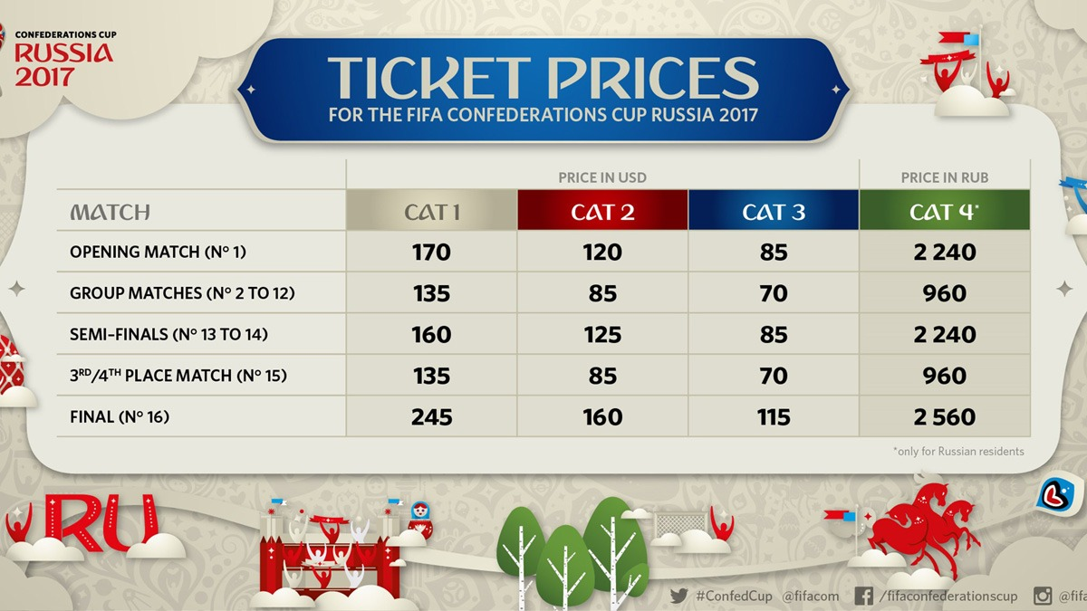 792b2e472 Ticket prices for fifa confederations cup fifa world cup announced jpg  1200x675 2018 world cup ticket