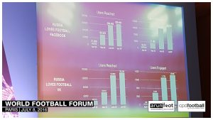 """Russia Loves Football"" campaign stats during the World Football Forum 2016 in Paris on July 8, 2016."