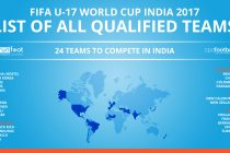 FIFA U-17 World Cup India 2017 - 24 teams to compete in India