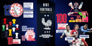 Nike's success story at the 2018 FIFA World Cup in Russia. (Image courtesy: Nike)