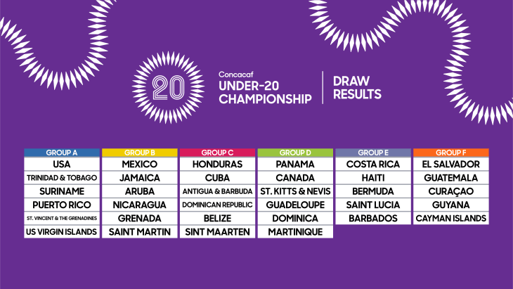 2018 Concacaf Under-20 Championship - Draw Results