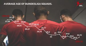 The average age of Bundesliga squads. (Image courtesy: Bundesliga)