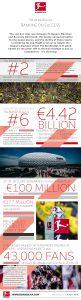 Infographic - The Bundesliga: Banking on success. (Image courtesy: Bundesliga)