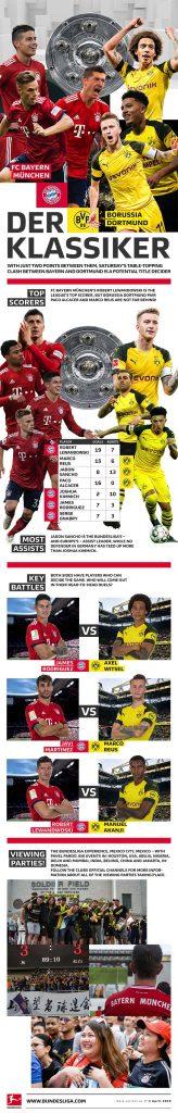 """Key facts on """"Der Klassiker"""". (Image courtesy: Bundesliga)"""