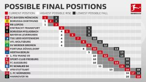 The possible final positions of the 2018/19 Bundesliga season. (Image courtesy: Bundesliga)