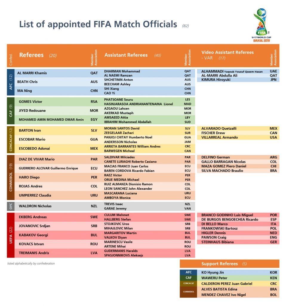 Match officials for the FIFA U-17 World Cup Brazil 2019. (Image courtesy: FIFA)