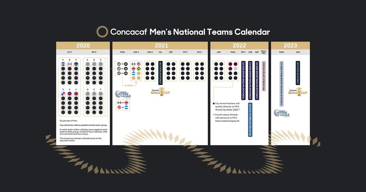 New Concacaf Qualifiers Announced For Regional Qualification To Fifa World Cup Qatar 2022 The Blog Cpd Football By Chris Punnakkattu Daniel