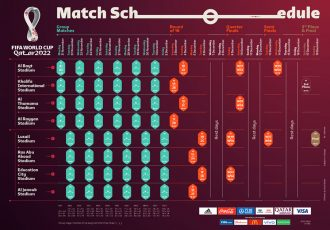 FIFA World Cup Qatar 2022 match schedule. (Image courtesy: FIFA)