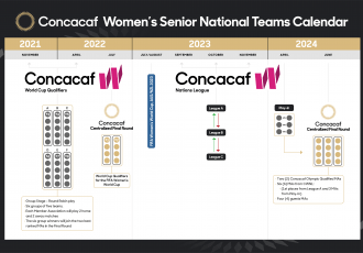 Concacaf Women's Senior National Teams Calendar (Image courtesy: Concacaf)