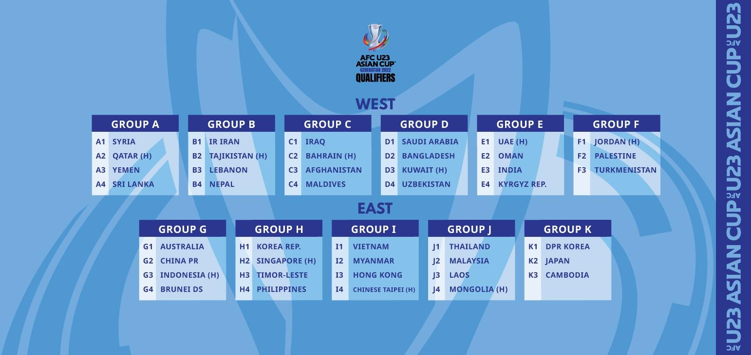 AFC U-23 Asian Cup Uzbekistan 2022 Qualifiers (Image courtesy: Asian Football Confederation)