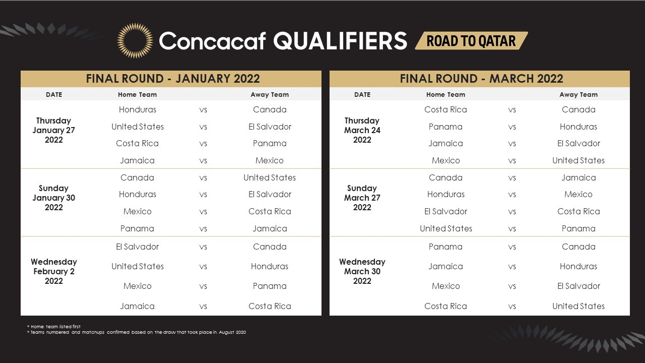 Concacaf Qualifiers for the FIFA World Cup Qatar 2022. (Image courtesy: Concacaf)